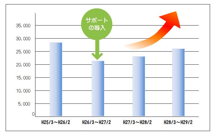 インターン生の導入により売上が減少から増加に転じました!